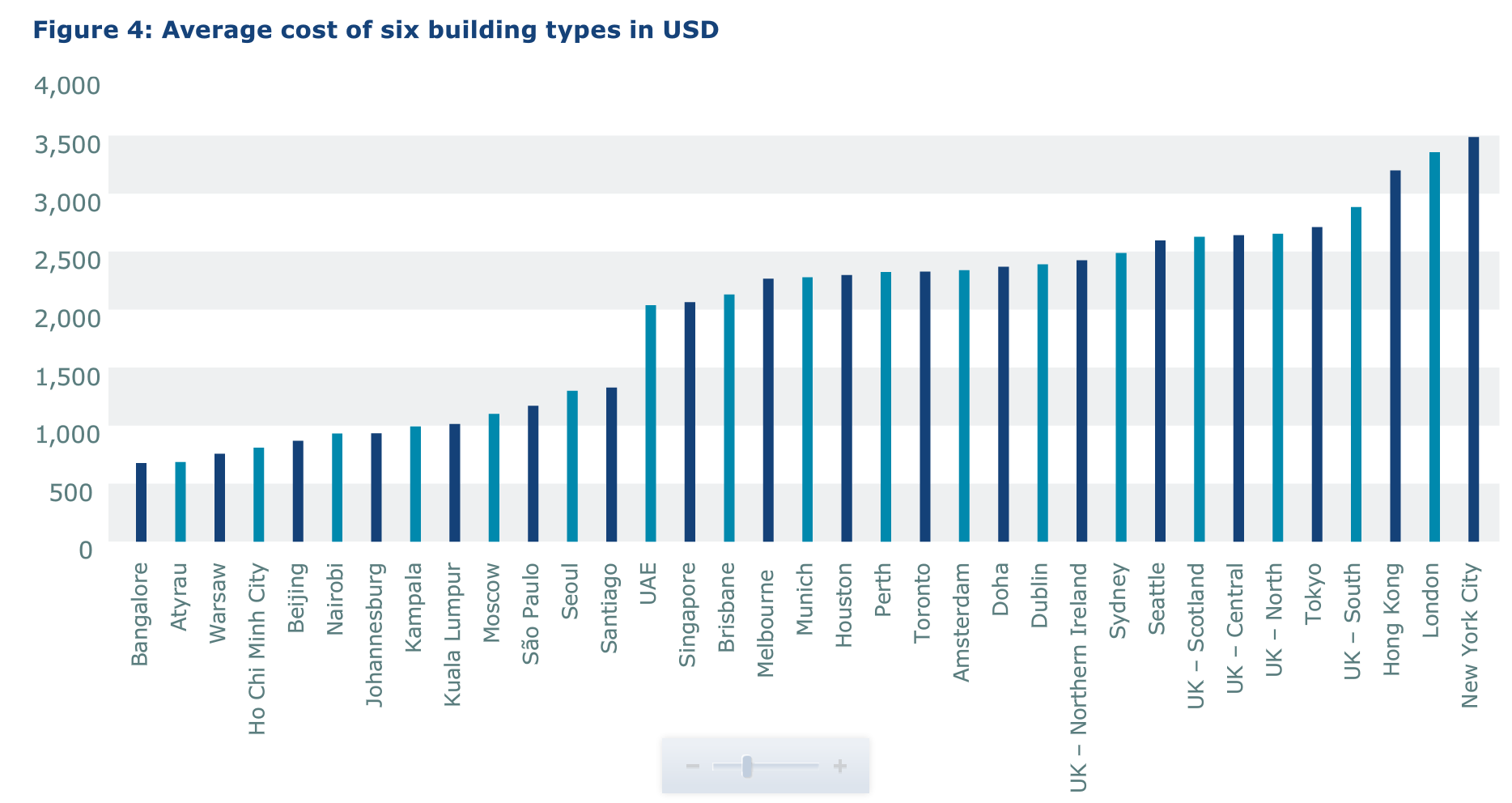 Building costs in london now second highest in world for Home building cost per square foot texas